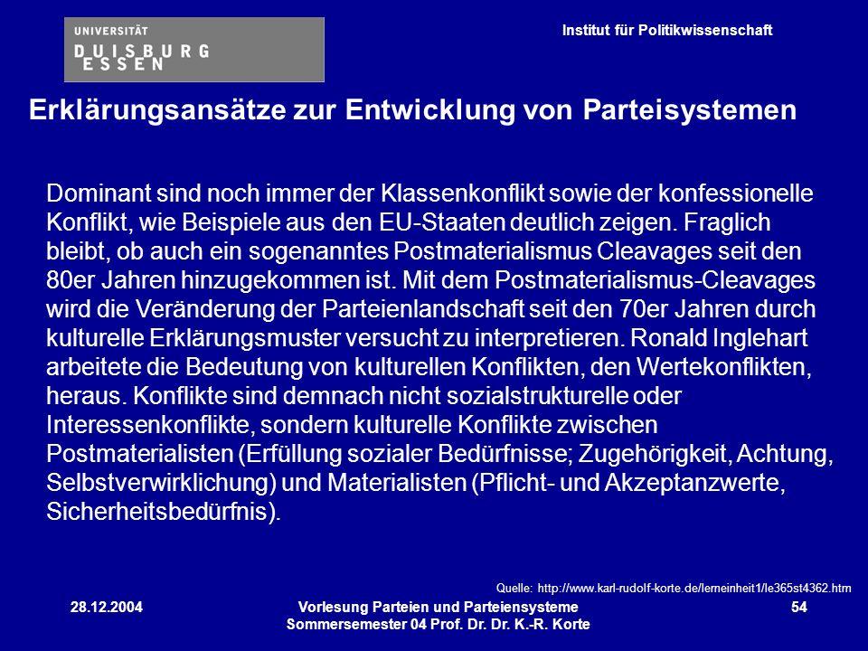 Institut für Politikwissenschaft 28.12.2004Vorlesung Parteien und Parteiensysteme Sommersemester 04 Prof. Dr. Dr. K.-R. Korte 54 Dominant sind noch im