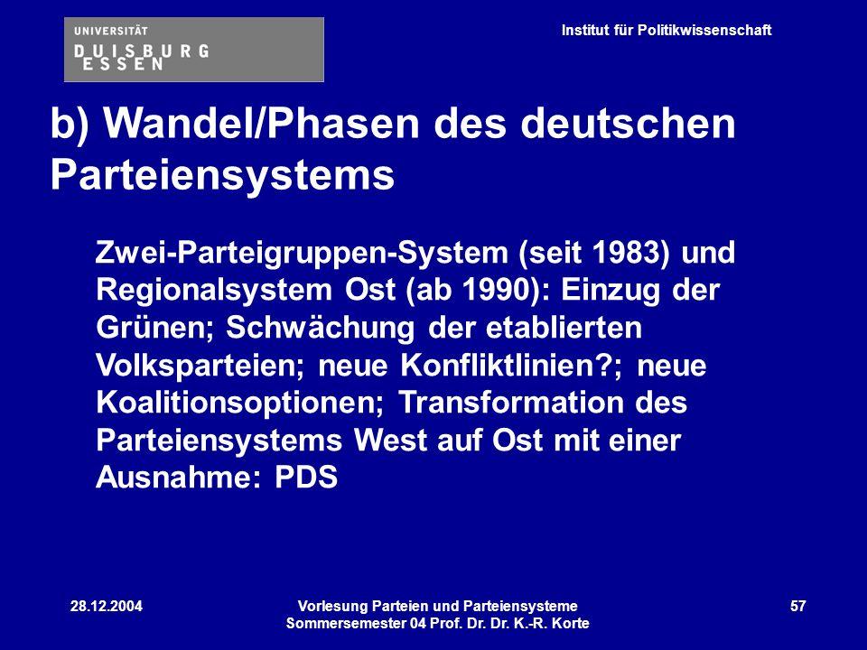 Institut für Politikwissenschaft 28.12.2004Vorlesung Parteien und Parteiensysteme Sommersemester 04 Prof. Dr. Dr. K.-R. Korte 57 b) Wandel/Phasen des