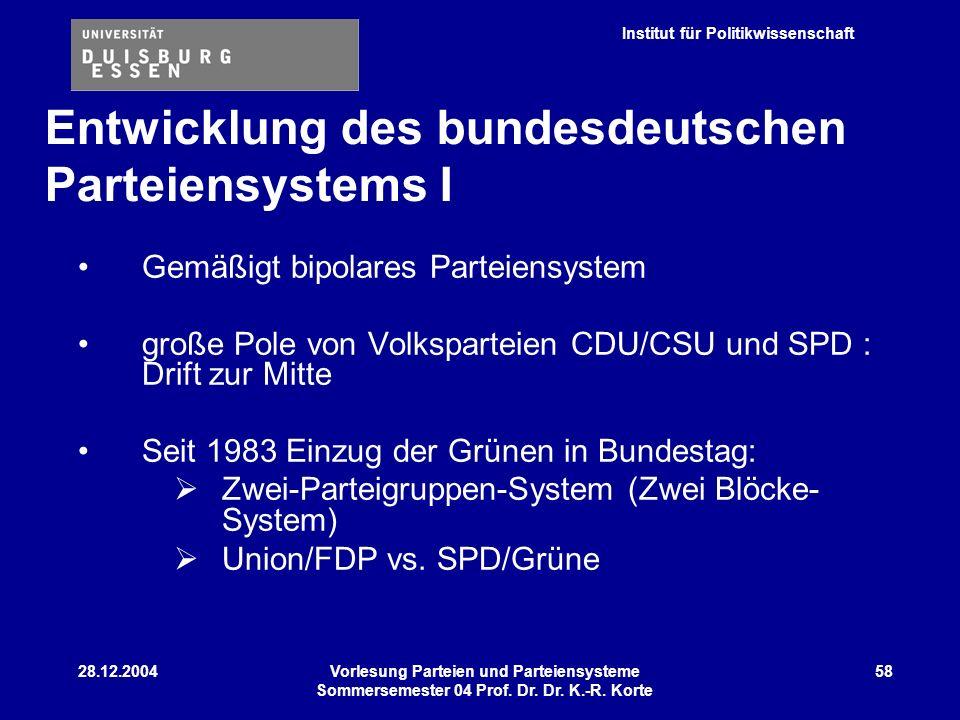 Institut für Politikwissenschaft 28.12.2004Vorlesung Parteien und Parteiensysteme Sommersemester 04 Prof. Dr. Dr. K.-R. Korte 58 Gemäßigt bipolares Pa