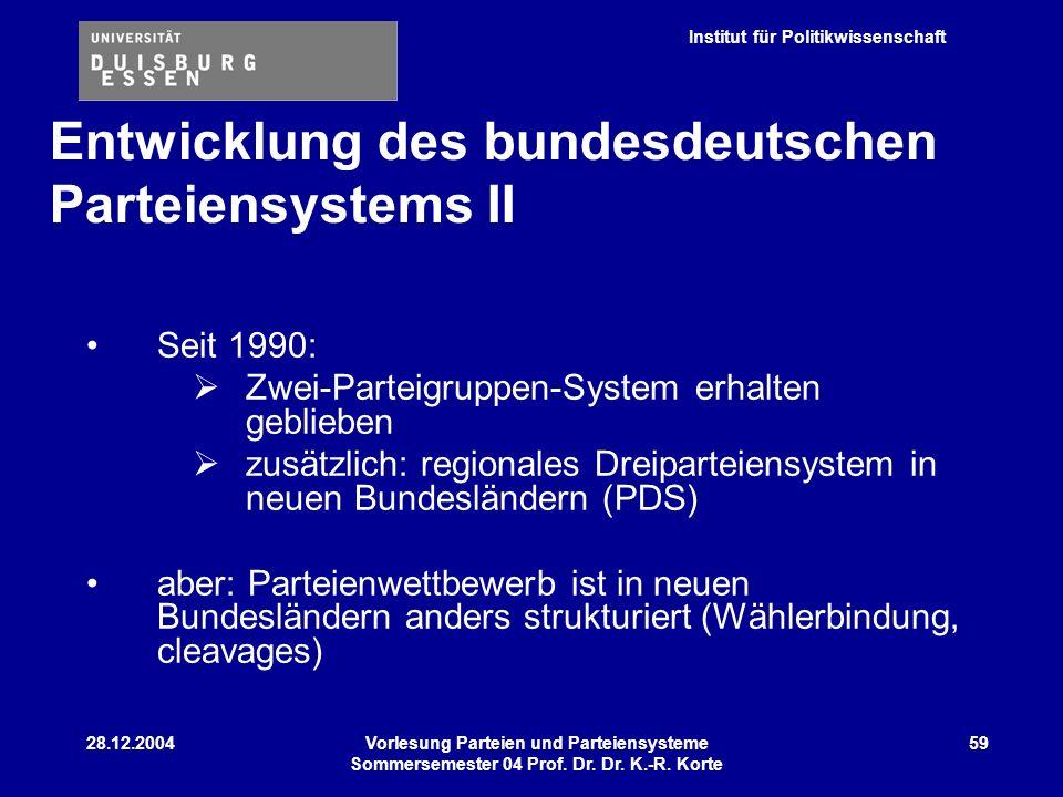 Institut für Politikwissenschaft 28.12.2004Vorlesung Parteien und Parteiensysteme Sommersemester 04 Prof. Dr. Dr. K.-R. Korte 59 Seit 1990: Zwei-Parte