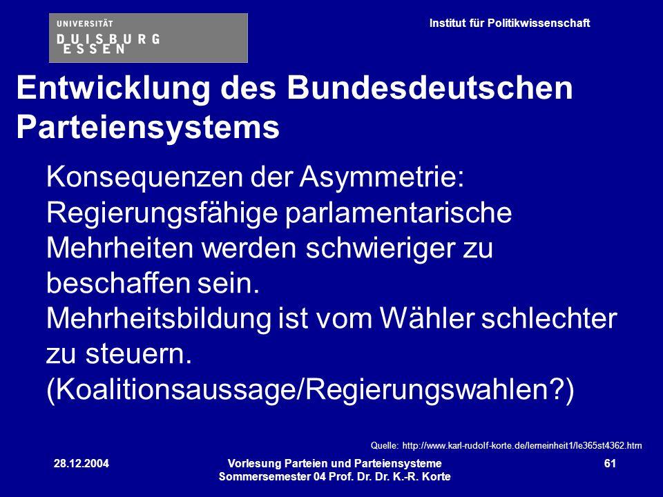 Institut für Politikwissenschaft 28.12.2004Vorlesung Parteien und Parteiensysteme Sommersemester 04 Prof. Dr. Dr. K.-R. Korte 61 Konsequenzen der Asym