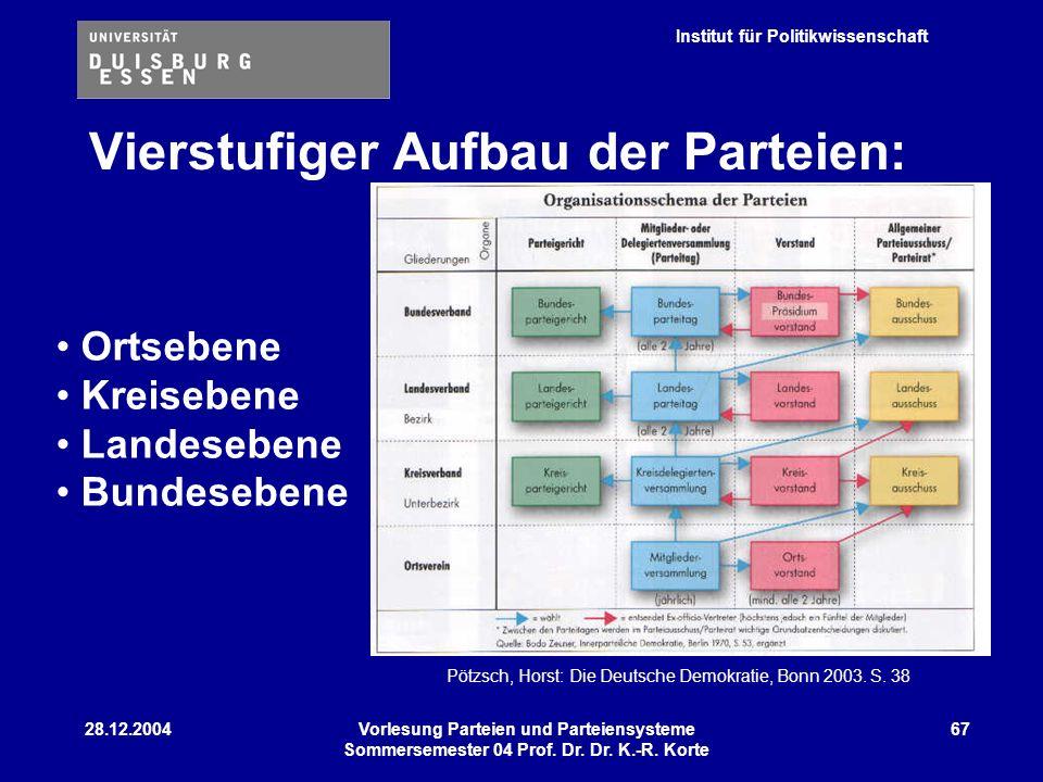 Institut für Politikwissenschaft 28.12.2004Vorlesung Parteien und Parteiensysteme Sommersemester 04 Prof. Dr. Dr. K.-R. Korte 67 Ortsebene Kreisebene