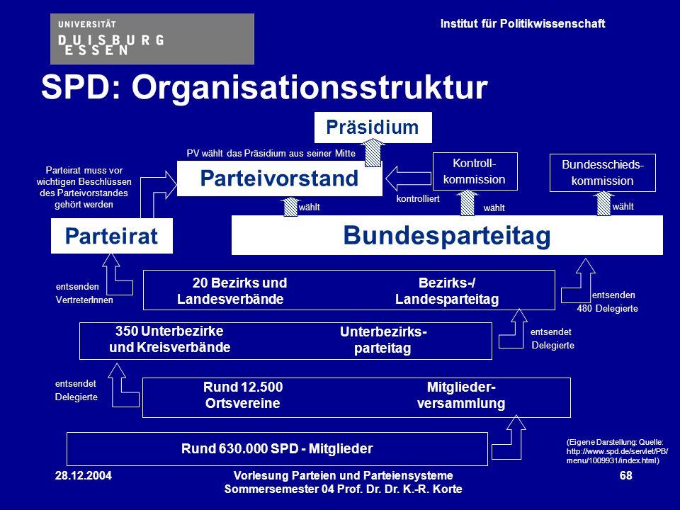Institut für Politikwissenschaft 28.12.2004Vorlesung Parteien und Parteiensysteme Sommersemester 04 Prof. Dr. Dr. K.-R. Korte 68 350 Unterbezirke und