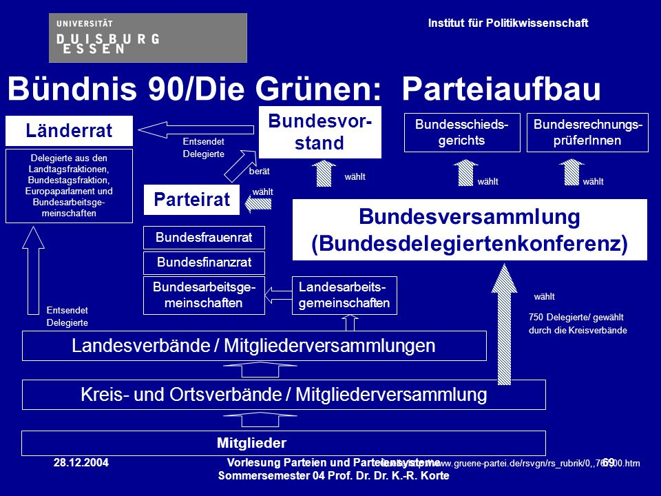 Institut für Politikwissenschaft 28.12.2004Vorlesung Parteien und Parteiensysteme Sommersemester 04 Prof. Dr. Dr. K.-R. Korte 69 Bündnis 90/Die Grünen