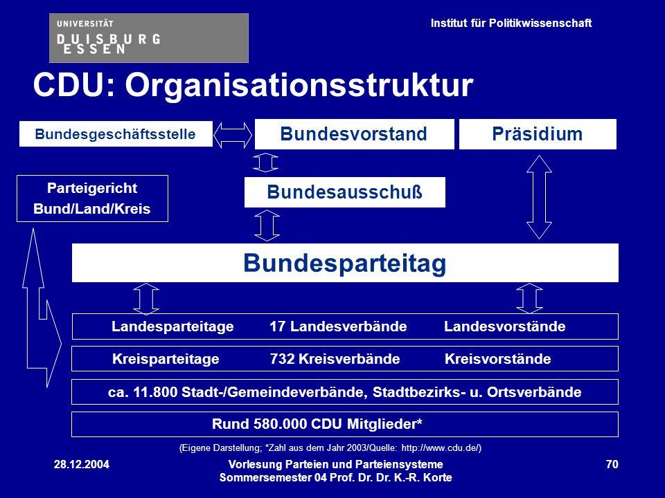 Institut für Politikwissenschaft 28.12.2004Vorlesung Parteien und Parteiensysteme Sommersemester 04 Prof. Dr. Dr. K.-R. Korte 70 CDU: Organisationsstr