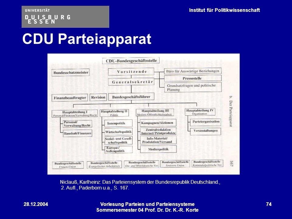 Institut für Politikwissenschaft 28.12.2004Vorlesung Parteien und Parteiensysteme Sommersemester 04 Prof. Dr. Dr. K.-R. Korte 74 Niclauß, Karlheinz: D
