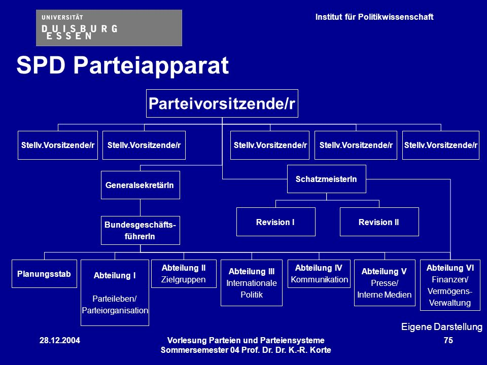 Institut für Politikwissenschaft 28.12.2004Vorlesung Parteien und Parteiensysteme Sommersemester 04 Prof. Dr. Dr. K.-R. Korte 75 Parteivorsitzende/r S
