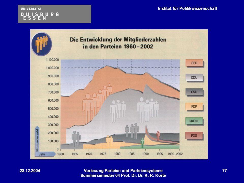 Institut für Politikwissenschaft 28.12.2004Vorlesung Parteien und Parteiensysteme Sommersemester 04 Prof. Dr. Dr. K.-R. Korte 77