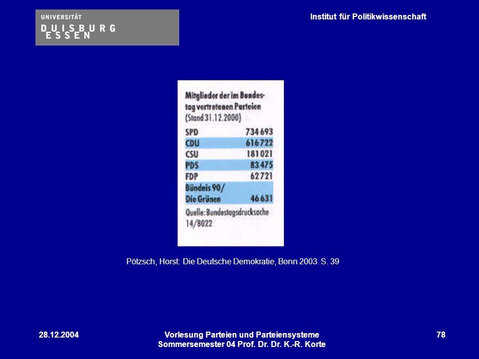 Institut für Politikwissenschaft 28.12.2004Vorlesung Parteien und Parteiensysteme Sommersemester 04 Prof. Dr. Dr. K.-R. Korte 78 Pötzsch, Horst: Die D