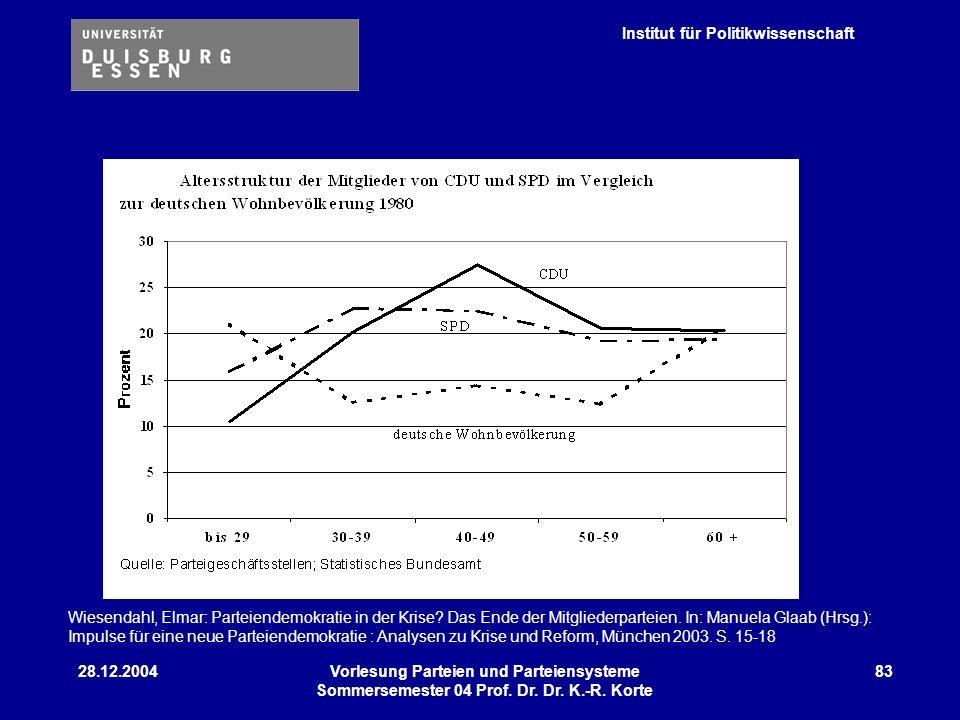 Institut für Politikwissenschaft 28.12.2004Vorlesung Parteien und Parteiensysteme Sommersemester 04 Prof. Dr. Dr. K.-R. Korte 83 Wiesendahl, Elmar: Pa