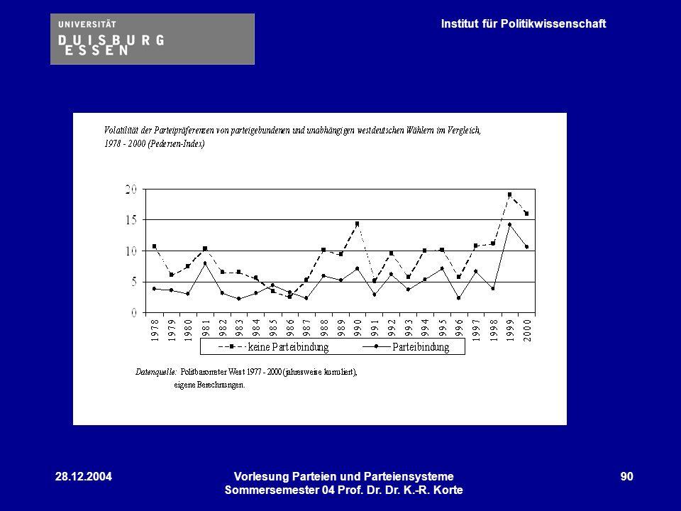 Institut für Politikwissenschaft 28.12.2004Vorlesung Parteien und Parteiensysteme Sommersemester 04 Prof. Dr. Dr. K.-R. Korte 90