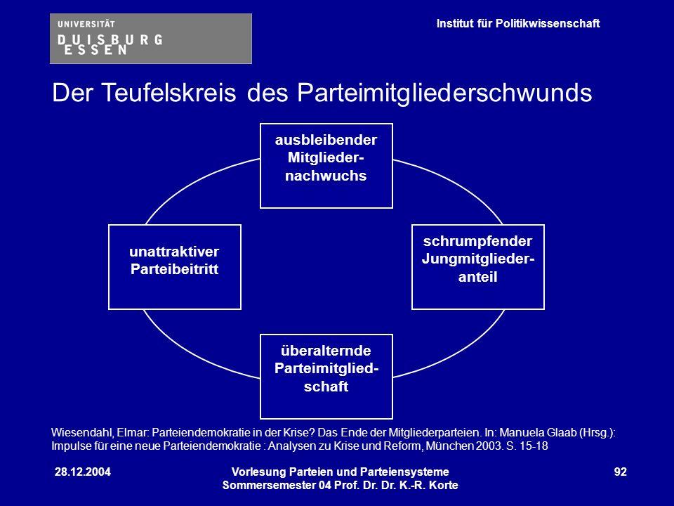 Institut für Politikwissenschaft 28.12.2004Vorlesung Parteien und Parteiensysteme Sommersemester 04 Prof. Dr. Dr. K.-R. Korte 92 überalternde Parteimi