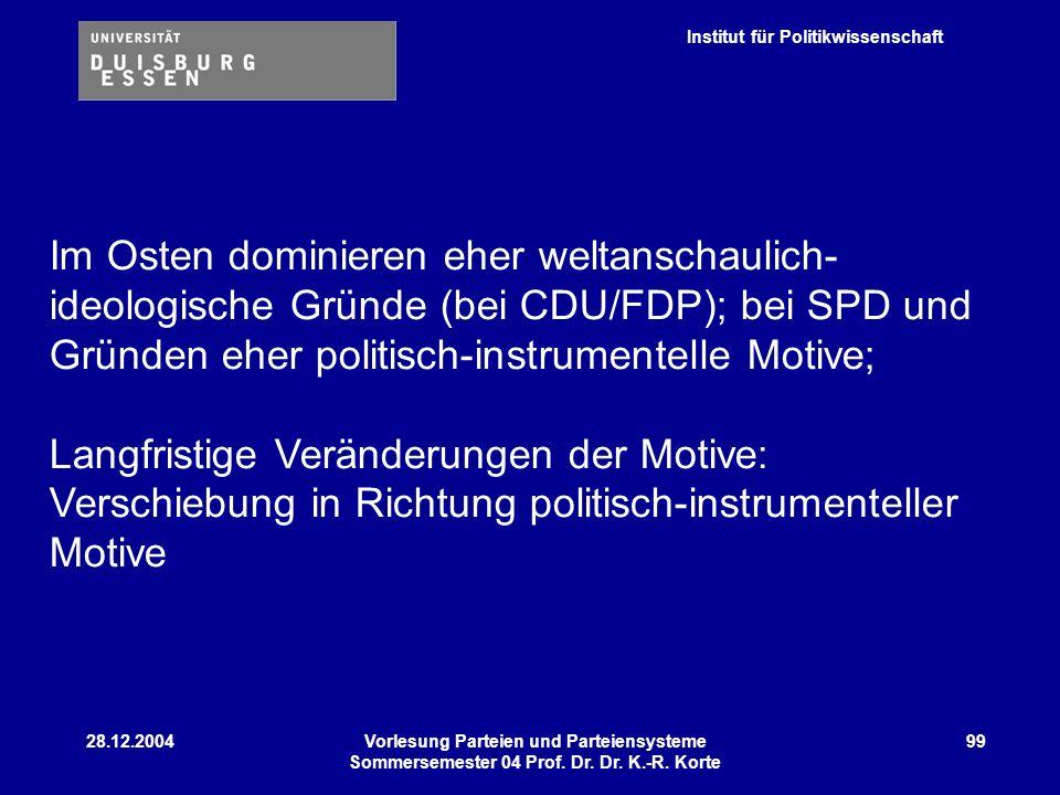 Institut für Politikwissenschaft 28.12.2004Vorlesung Parteien und Parteiensysteme Sommersemester 04 Prof. Dr. Dr. K.-R. Korte 99 Im Osten dominieren e