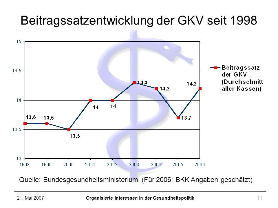 21. Mai 2007Organisierte Interessen in der Gesundheitspolitik11 Beitragssatzentwicklung der GKV seit 1998 Quelle: Bundesgesundheitsministerium (Für 20