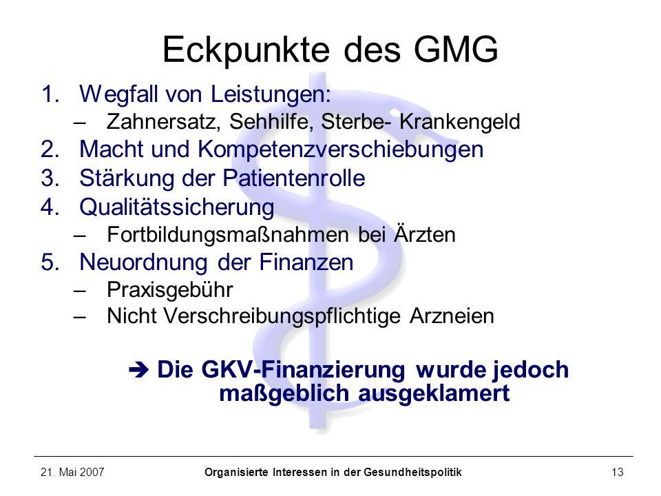 21. Mai 2007Organisierte Interessen in der Gesundheitspolitik13 Eckpunkte des GMG 1.Wegfall von Leistungen: –Zahnersatz, Sehhilfe, Sterbe- Krankengeld