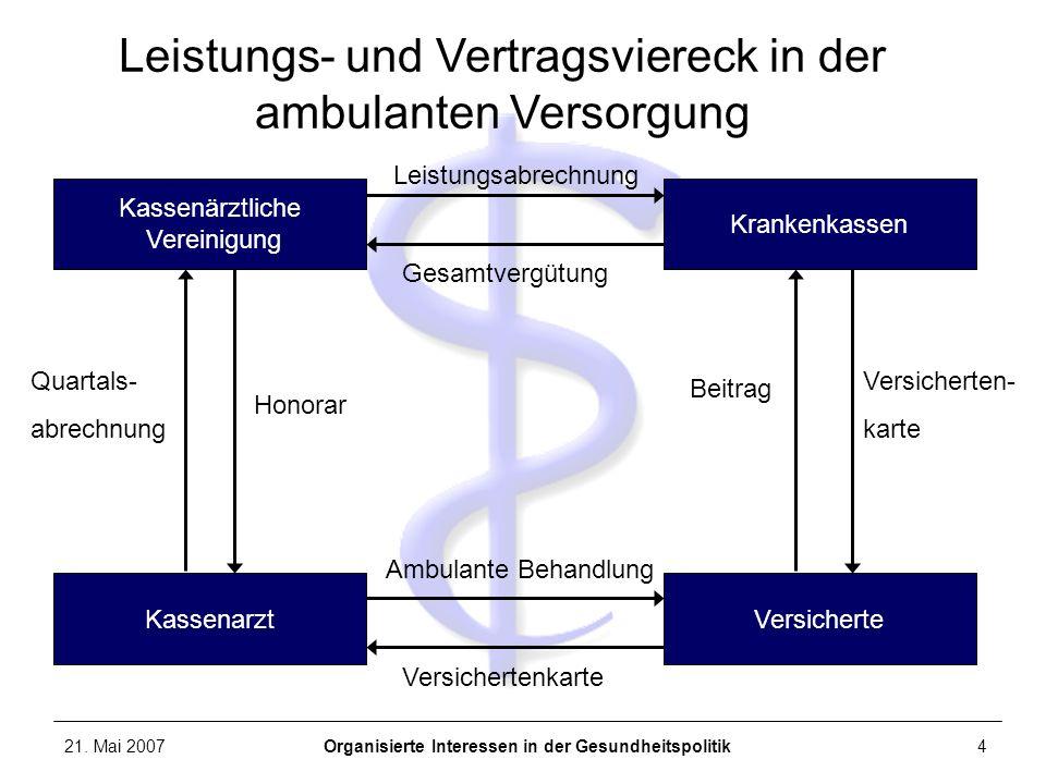 21. Mai 2007Organisierte Interessen in der Gesundheitspolitik4 Kassenarzt Kassenärztliche Vereinigung Krankenkassen Versicherte Leistungs- und Vertrag