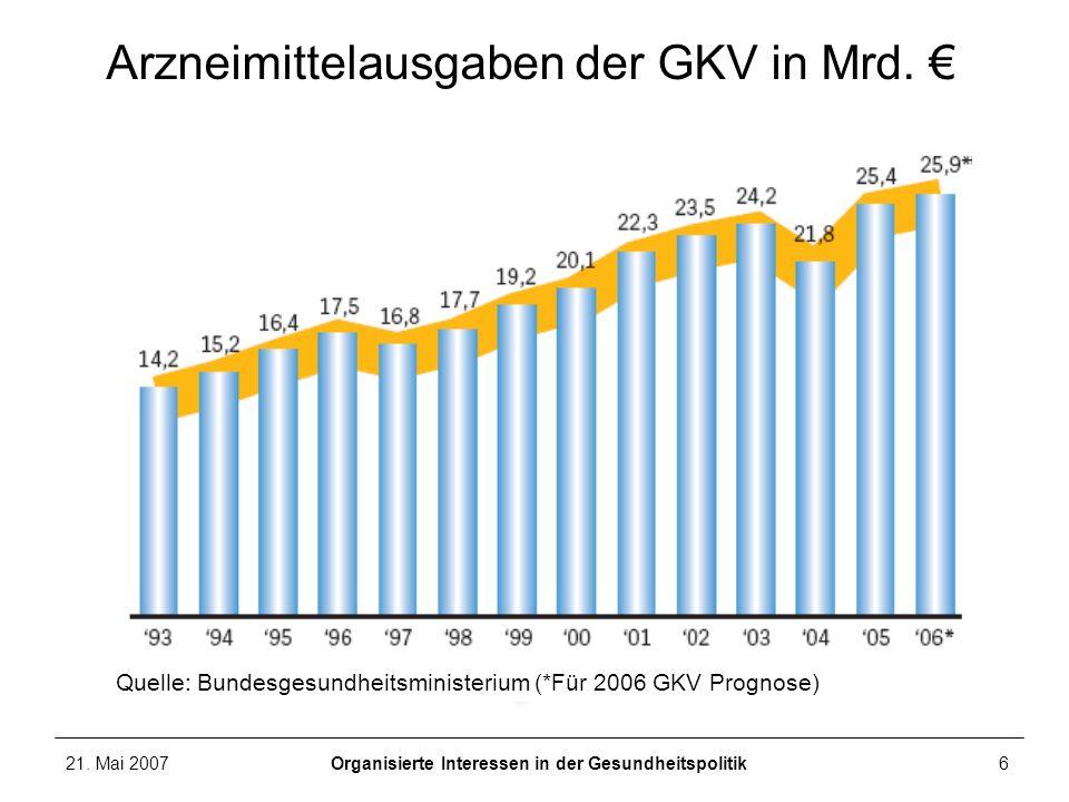 21. Mai 2007Organisierte Interessen in der Gesundheitspolitik6 Arzneimittelausgaben der GKV in Mrd. Quelle: Bundesgesundheitsministerium (*Für 2006 GK