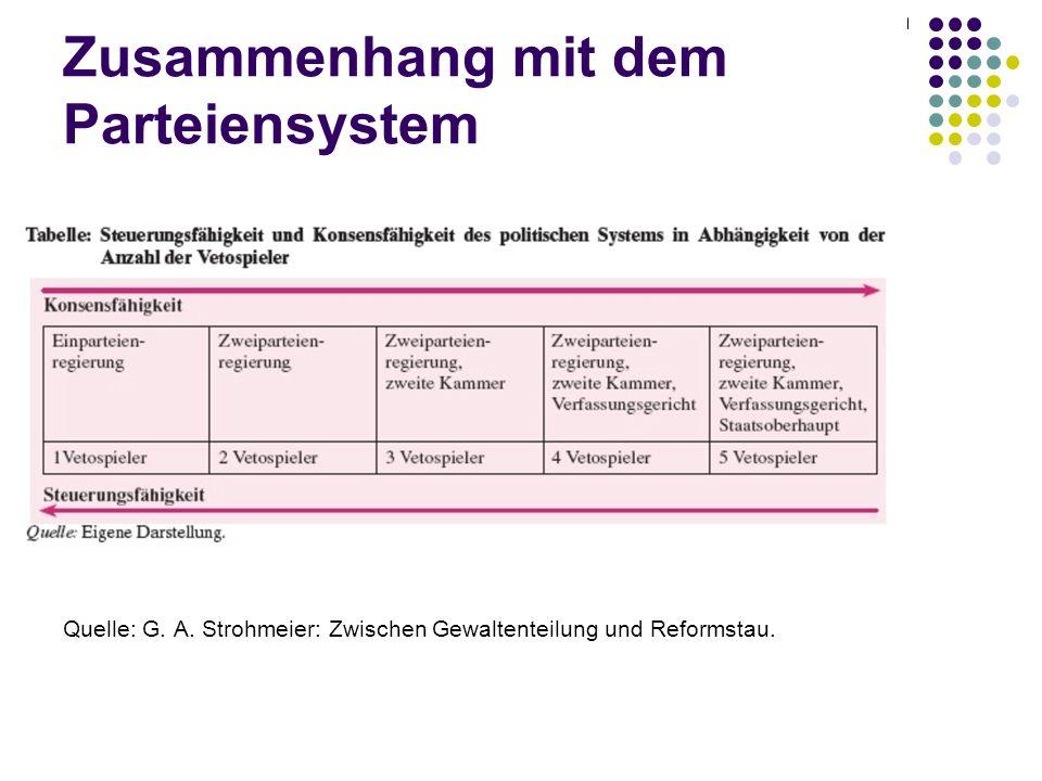 Zusammenhang mit dem Parteiensystem Quelle: G. A. Strohmeier: Zwischen Gewaltenteilung und Reformstau.