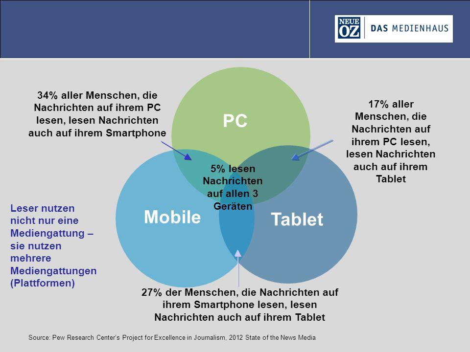 34% aller Menschen, die Nachrichten auf ihrem PC lesen, lesen Nachrichten auch auf ihrem Smartphone 17% aller Menschen, die Nachrichten auf ihrem PC l