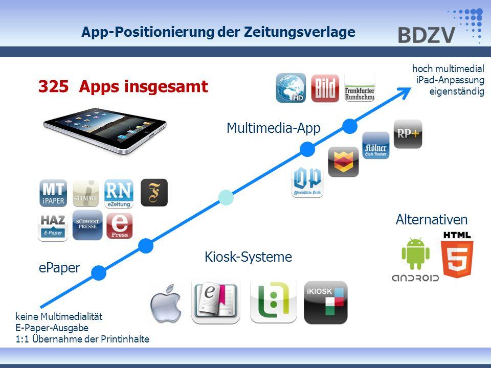 App-Positionierung der Zeitungsverlage ePaper hoch multimedial iPad-Anpassung eigenständig keine Multimedialität E-Paper-Ausgabe 1:1 Übernahme der Printinhalte Multimedia-App Kiosk-Systeme Alternativen 325 Apps insgesamt