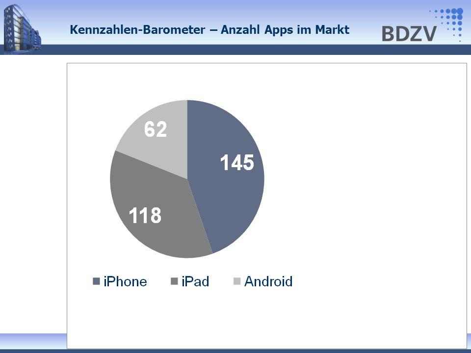Kennzahlen-Barometer – Anzahl Apps im Markt