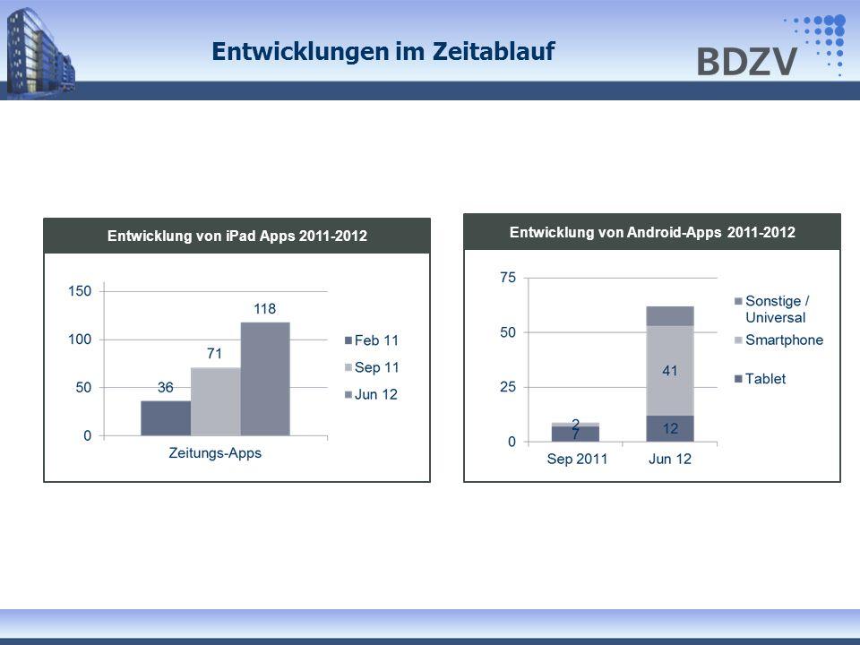Entwicklungen im Zeitablauf Entwicklung von iPad Apps 2011-2012 Entwicklung von Android-Apps 2011-2012