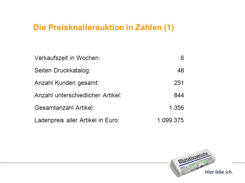 Die Preisknallerauktion in Zahlen (1) Verkaufszeit in Wochen: 6 Seiten Druckkatalog: 48 Anzahl Kunden gesamt: 251 Anzahl unterschiedlicher Artikel: 84