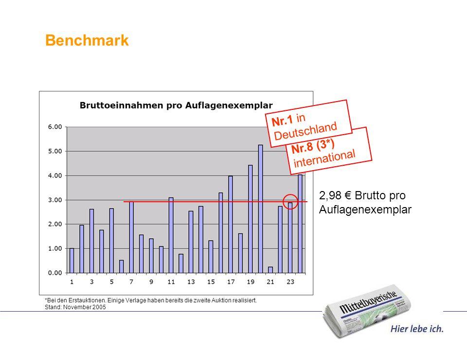 Benchmark Nr.8 (3*) international Nr.1 in Deutschland *Bei den Erstauktionen. Einige Verlage haben bereits die zweite Auktion realisiert. Stand: Novem