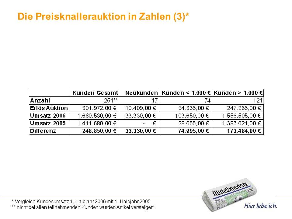 Die Preisknallerauktion in Zahlen (3)* * Vergleich Kundenumsatz 1. Halbjahr 2006 mit 1. Halbjahr 2005 ** nicht bei allen teilnehmenden Kunden wurden A