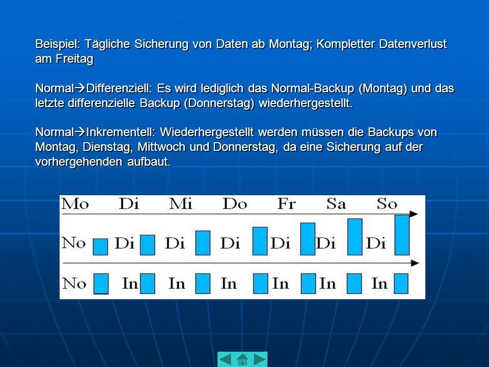 Beispiel: Tägliche Sicherung von Daten ab Montag; Kompletter Datenverlust am Freitag Normal Differenziell: Es wird lediglich das Normal-Backup (Montag