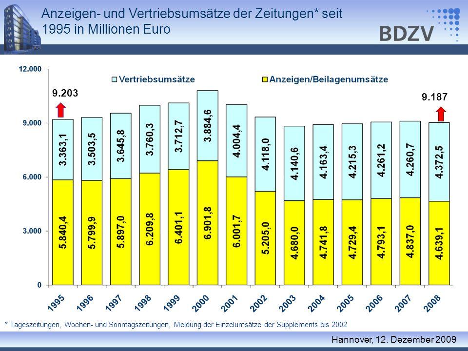 Anzeigen- und Vertriebsumsätze der Zeitungen* seit 1995 in Millionen Euro * Tageszeitungen, Wochen- und Sonntagszeitungen, Meldung der Einzelumsätze d