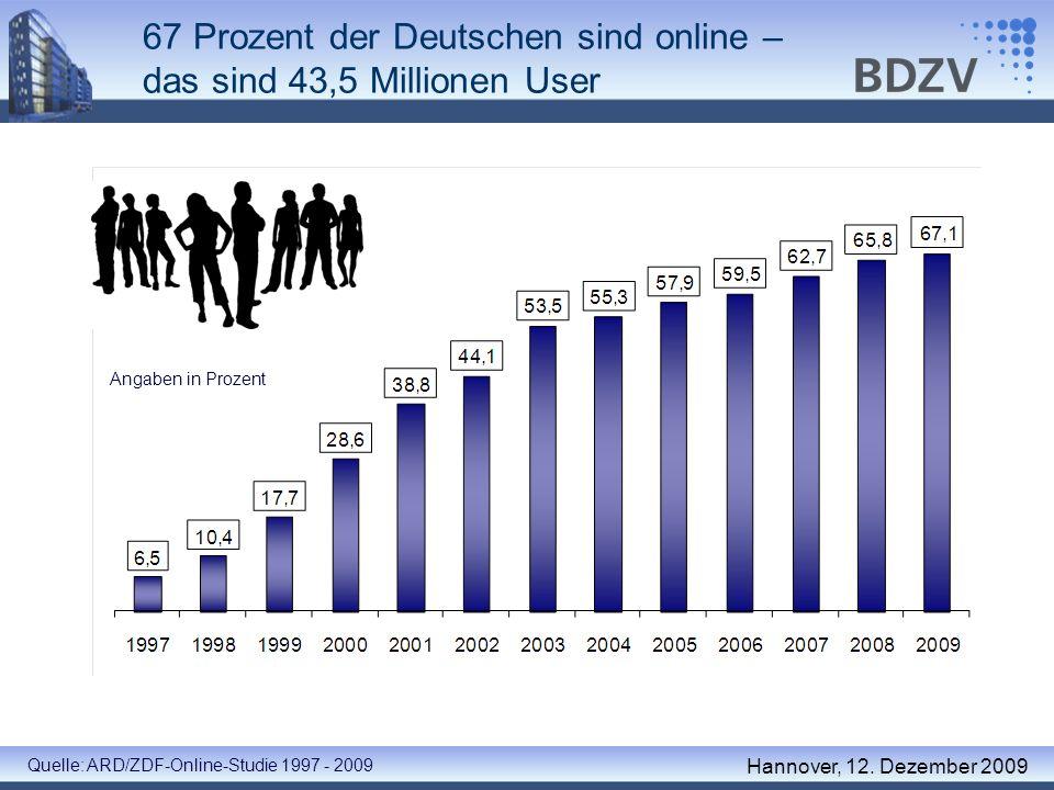 67 Prozent der Deutschen sind online – das sind 43,5 Millionen User Hannover, 12. Dezember 2009 Angaben in Prozent Quelle: ARD/ZDF-Online-Studie 1997
