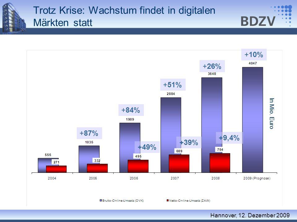 Trotz Krise: Wachstum findet in digitalen Märkten statt Hannover, 12. Dezember 2009 In Mio. Euro +87% +84% +51% +26% +49% +39% +9,4% +10%