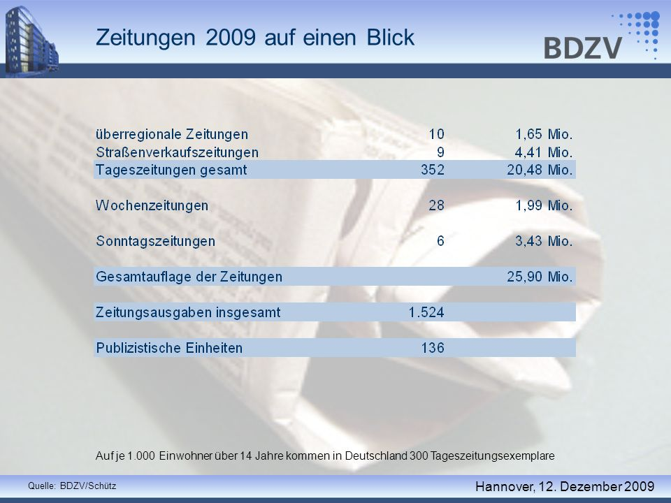 Zeitungen 2009 auf einen Blick Quelle: BDZV/Schütz Auf je 1.000 Einwohner über 14 Jahre kommen in Deutschland 300 Tageszeitungsexemplare Hannover, 12.