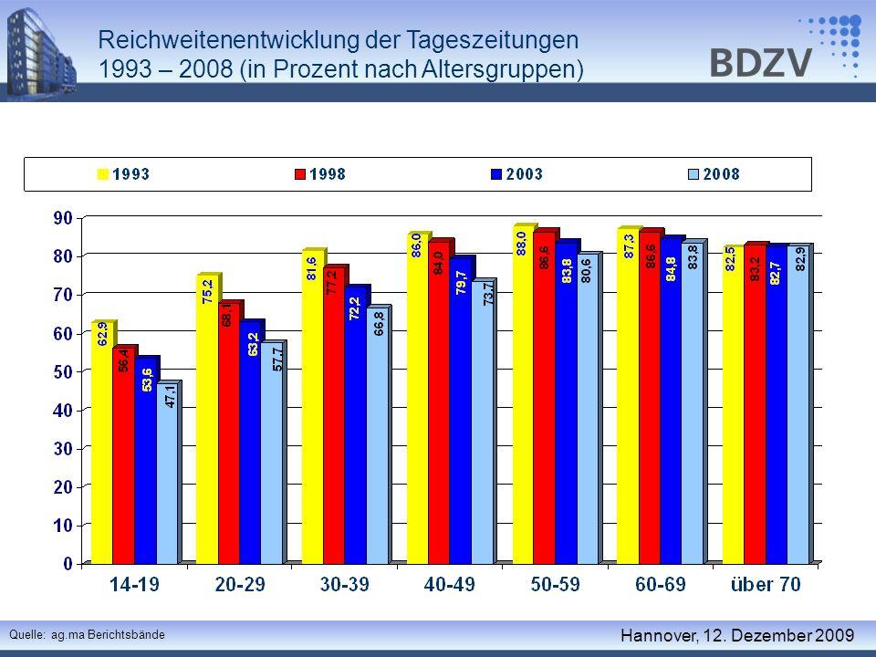 Reichweitenentwicklung der Tageszeitungen 1993 – 2008 (in Prozent nach Altersgruppen) Quelle: ag.ma Berichtsbände Hannover, 12. Dezember 2009
