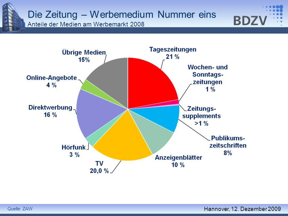 Die Zeitung – Werbemedium Nummer eins Anteile der Medien am Werbemarkt 2008 Quelle: ZAW Hannover, 12. Dezember 2009