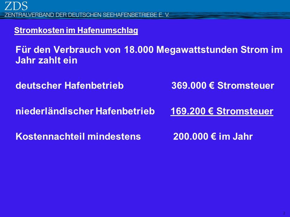 Für den Verbrauch von 18.000 Megawattstunden Strom im Jahr zahlt ein deutscher Hafenbetrieb 369.000 Stromsteuer niederländischer Hafenbetrieb 169.200