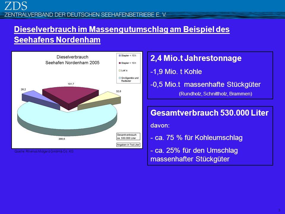 3 Dieselverbrauch im Massengutumschlag am Beispiel des Seehafens Nordenham 2,4 Mio.t Jahrestonnage -1,9 Mio. t Kohle -0,5 Mio.t massenhafte Stückgüter