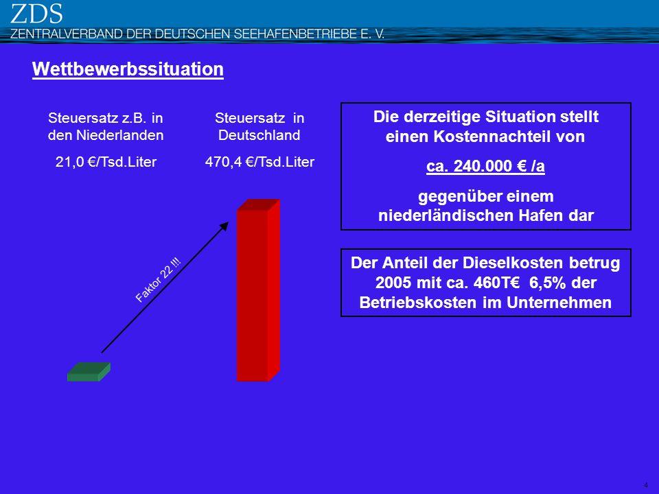 4 Die derzeitige Situation stellt einen Kostennachteil von ca. 240.000 /a gegenüber einem niederländischen Hafen dar Steuersatz in Deutschland 470,4 /