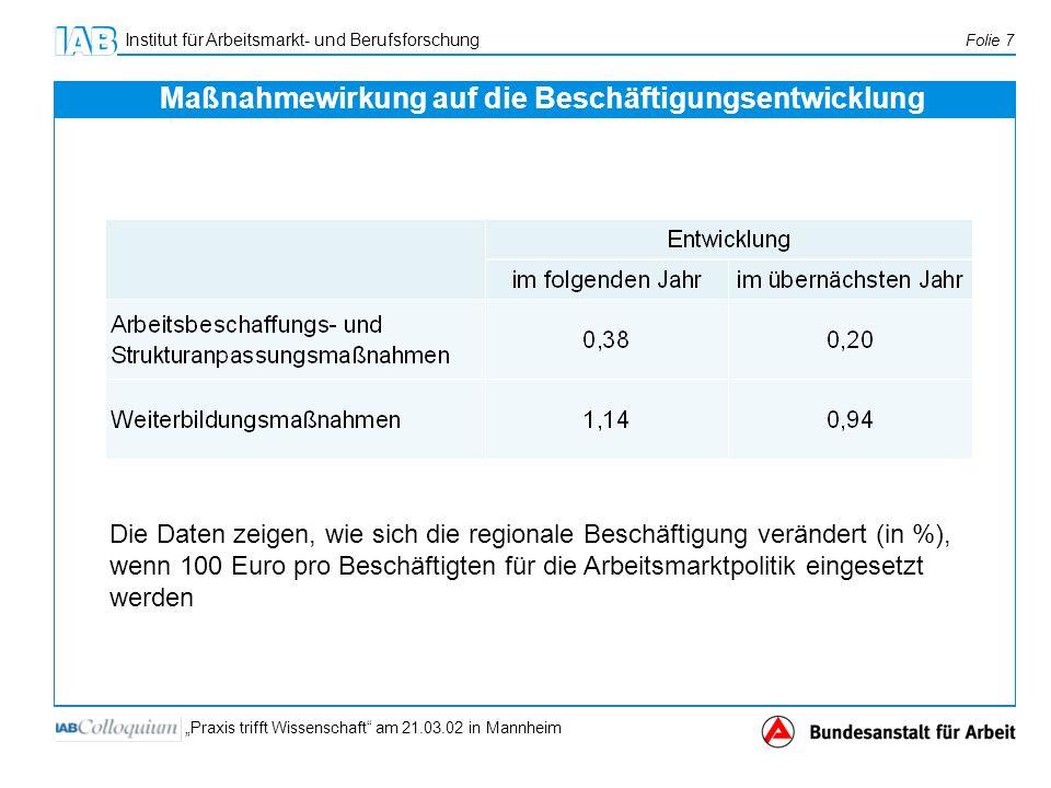 Institut für Arbeitsmarkt- und Berufsforschung Folie 7 Praxis trifft Wissenschaft am 21.03.02 in Mannheim Maßnahmewirkung auf die Beschäftigungsentwic