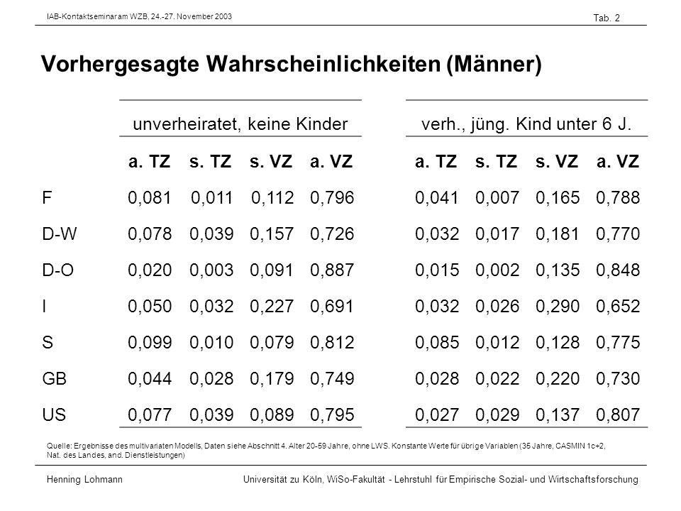 Vorhergesagte Wahrscheinlichkeiten (Männer) Henning Lohmann Universität zu Köln, WiSo-Fakultät - Lehrstuhl für Empirische Sozial- und Wirtschaftsforschung Tab.