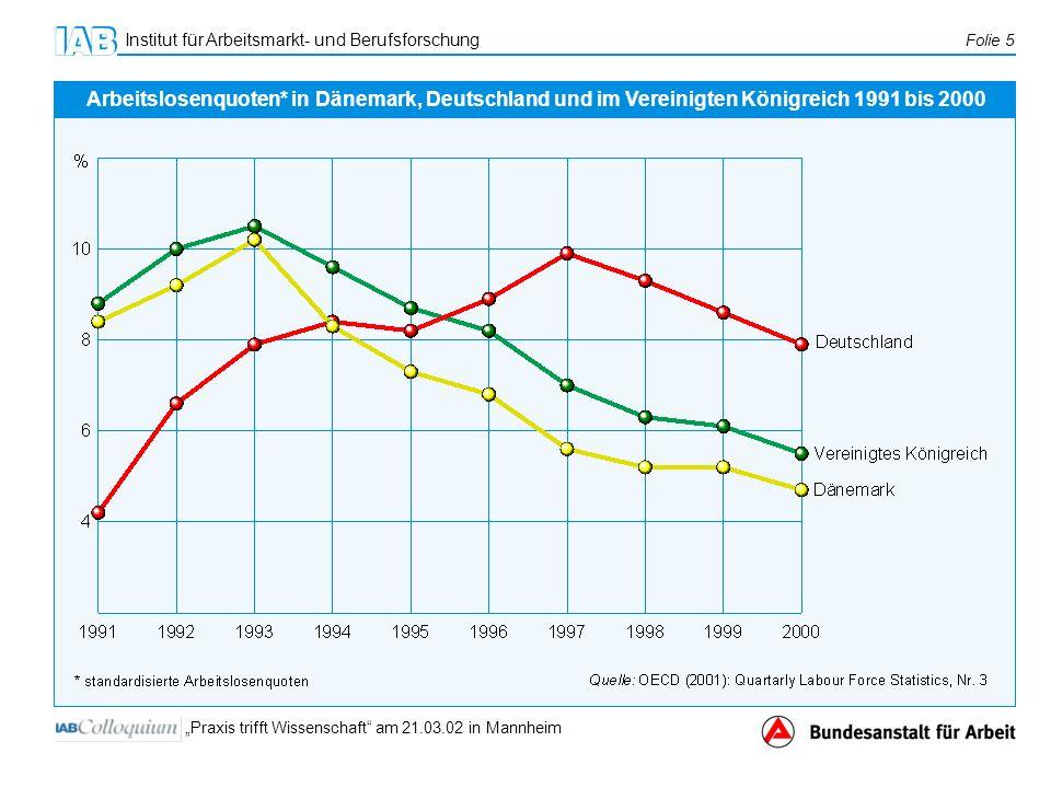 Institut für Arbeitsmarkt- und Berufsforschung Folie 5 Praxis trifft Wissenschaft am 21.03.02 in Mannheim Arbeitslosenquoten* in Dänemark, Deutschland und im Vereinigten Königreich 1991 bis 2000