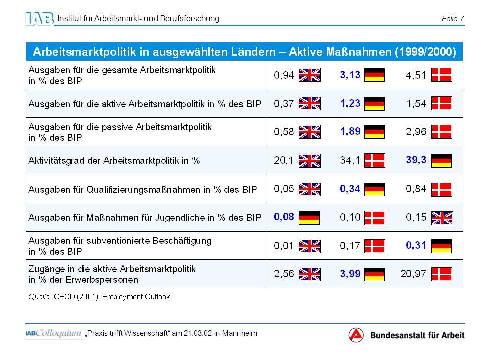 Institut für Arbeitsmarkt- und Berufsforschung Folie 7 Praxis trifft Wissenschaft am 21.03.02 in Mannheim