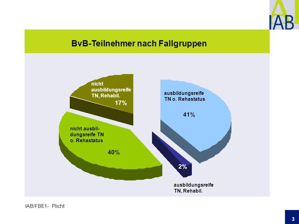 3 BvB-Teilnehmer nach Fallgruppen IAB/FBE1- Plicht nicht ausbil- dungsreife TN o.