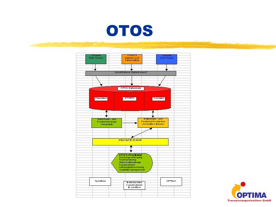 KONOS z= KODAK-NOWEDA- Sendungsverfolgungs-System zEigenentwicklung durch OPTIMA zEingetragene Marke zZiel ist Transparenz & Qualität im Fahr- dienst durch präventive Kundeninformation über Lieferverzögerungen