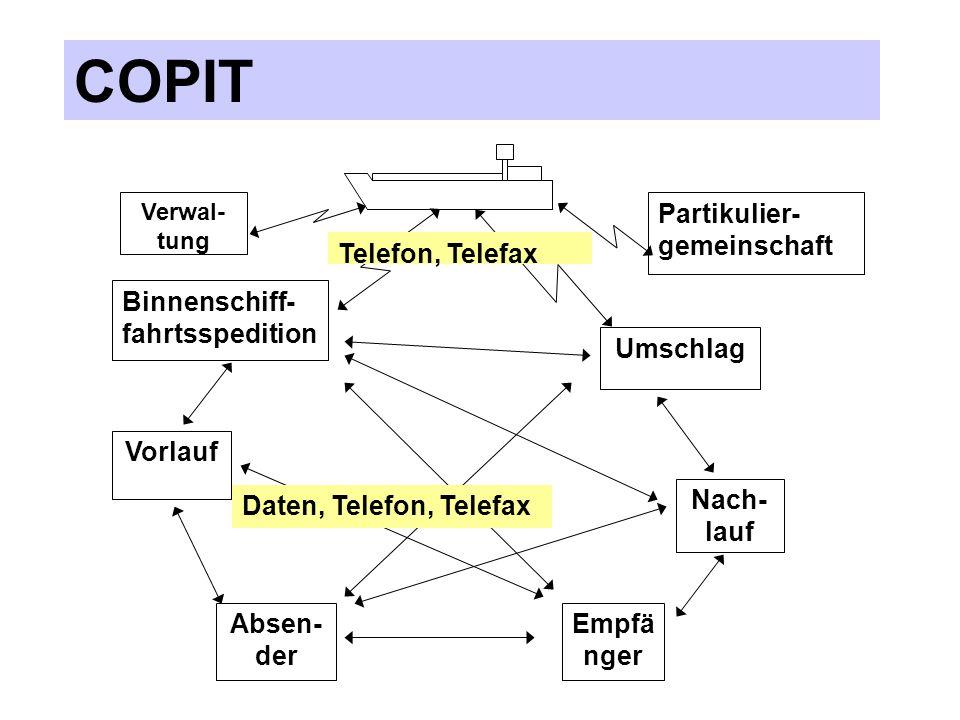 COPIT Anzeige Ladebereit COPIT - Internet Server Der Partikulier zeigt der Lade-/ Löschstelle über COPIT seine Lade-/ Löschbereit- schaft an.