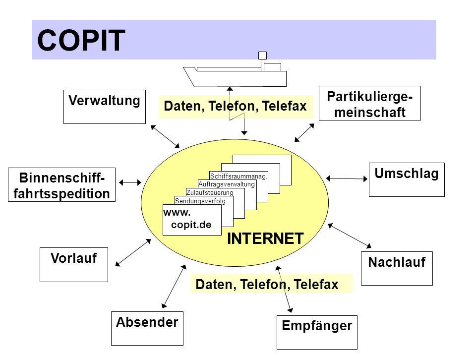 COPIT Die Nutzung des Internet bietet für den Partikulier die Vorteile, daß er weitgehend mit Standard Hard- und Software (Browser) arbeiten kann eine hohe Verfügbarkeit erreicht Kompatibilitätsprobleme mit seinen Geschäftspartnern und der Wasser- und Schiffahrtsverwaltung (ELWIS) vermeidet