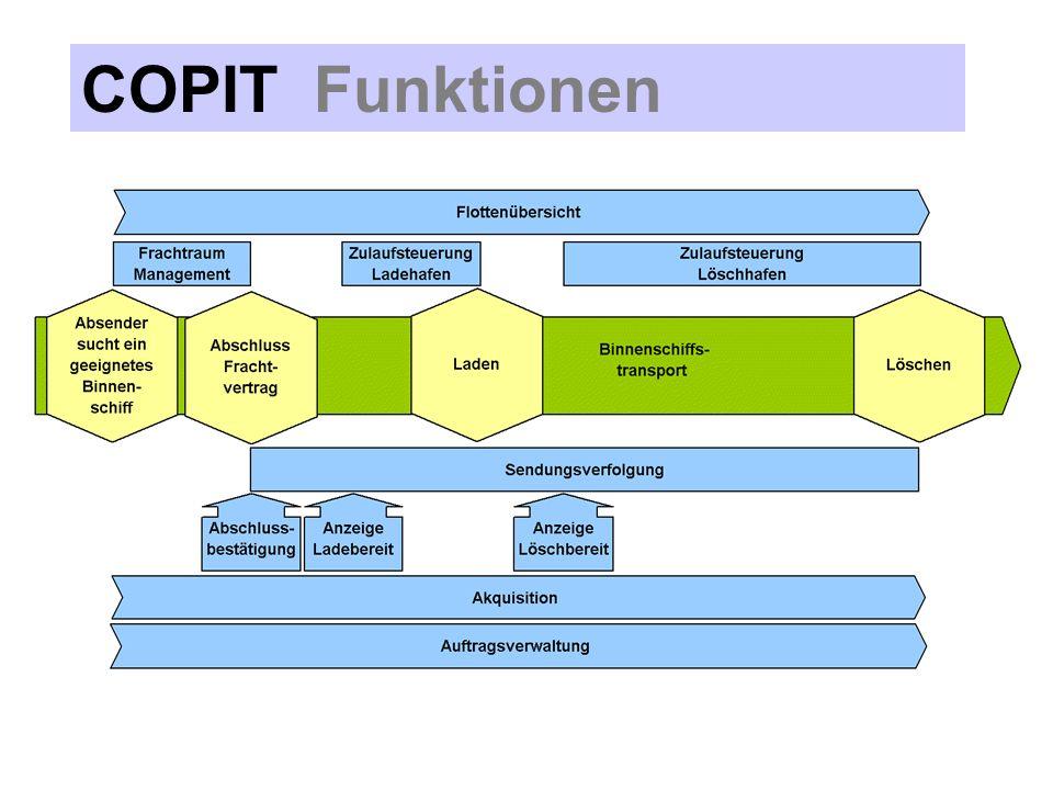 COPIT Zulaufsteuerung COPIT - Internet Server Über die Zulaufsteuerung nimmt die Umschlagstelle die Feinabstimmung mit dem Binnen- schiff vor.