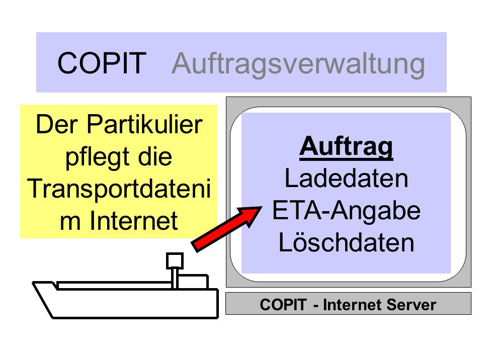 COPIT Schiffsraummanagement Er stellt eine Suchanfrage an den COPIT- Internet-Server, eingegrenzt auf seine > qualitativen > zeitlichen und > geografischen Präferenzen...