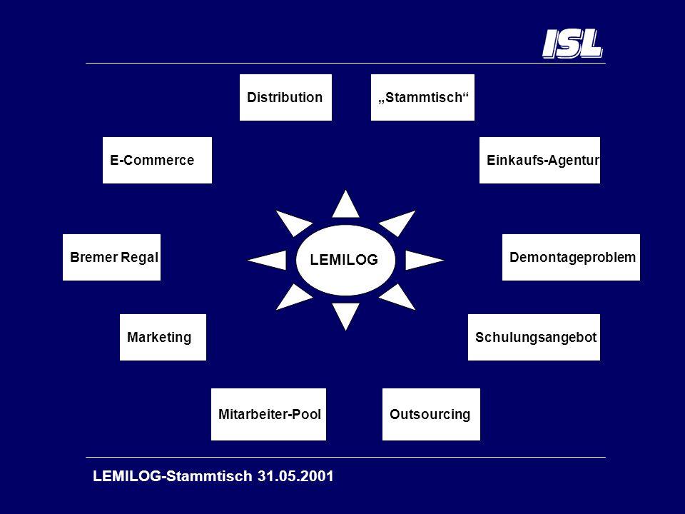 LEMILOG-Stammtisch 31.05.2001 Ergebnisse der Interviews